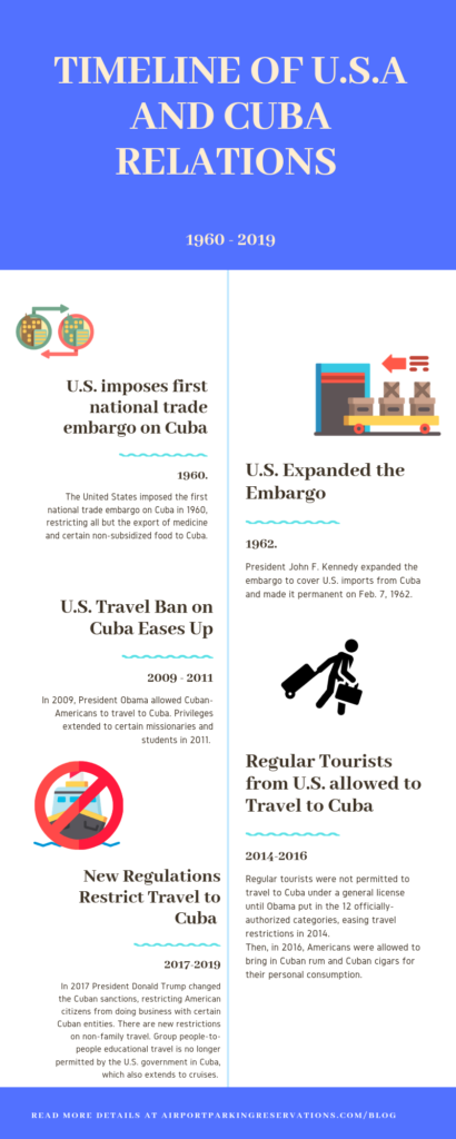 a timeline of relations between Cuba and the U.S.